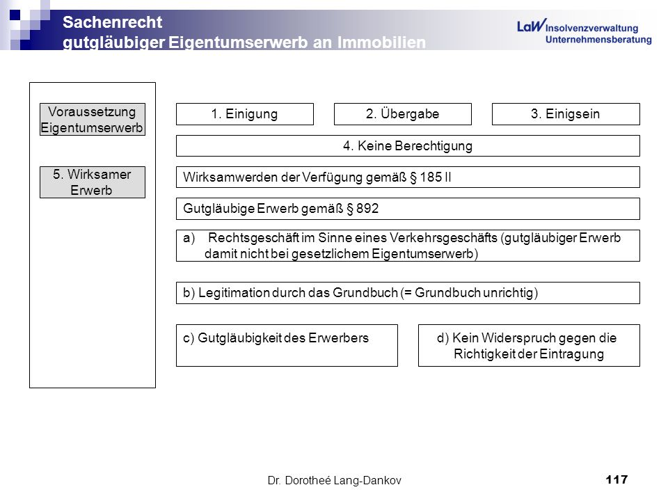 Dr. Dorotheé Lang-Dankov117 Sachenrecht gutgläubiger Eigentumserwerb an Immobilien Voraussetzung Eigentumserwerb 1. Einigung2. Übergabe3. Einigsein 4.