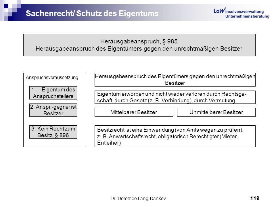 Dr. Dorotheé Lang-Dankov119 Sachenrecht/ Schutz des Eigentums Herausgabeanspruch, § 985 Herausgabeanspruch des Eigentümers gegen den unrechtmäßigen Be