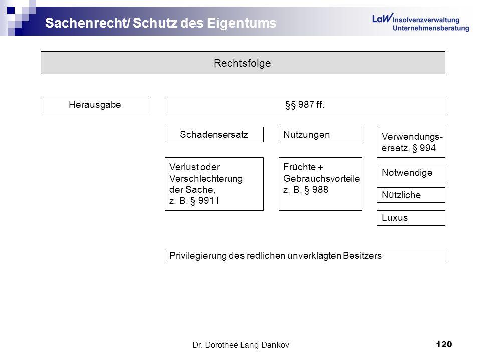 Dr. Dorotheé Lang-Dankov120 Sachenrecht/ Schutz des Eigentums Rechtsfolge Herausgabe§§ 987 ff. SchadensersatzNutzungen Verwendungs- ersatz, § 994 Notw
