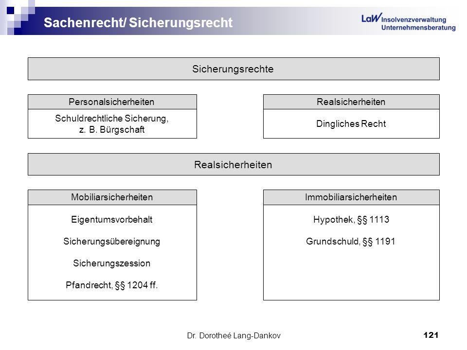 Dr. Dorotheé Lang-Dankov121 Sachenrecht/ Sicherungsrecht Sicherungsrechte PersonalsicherheitenRealsicherheiten Schuldrechtliche Sicherung, z. B. Bürgs