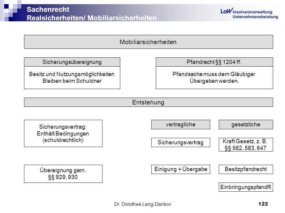 Dr. Dorotheé Lang-Dankov122 Sachenrecht Realsicherheiten/ Mobiliarsicherheiten Mobiliarsicherheiten SicherungsübereignungPfandrecht §§ 1204 ff. Besitz