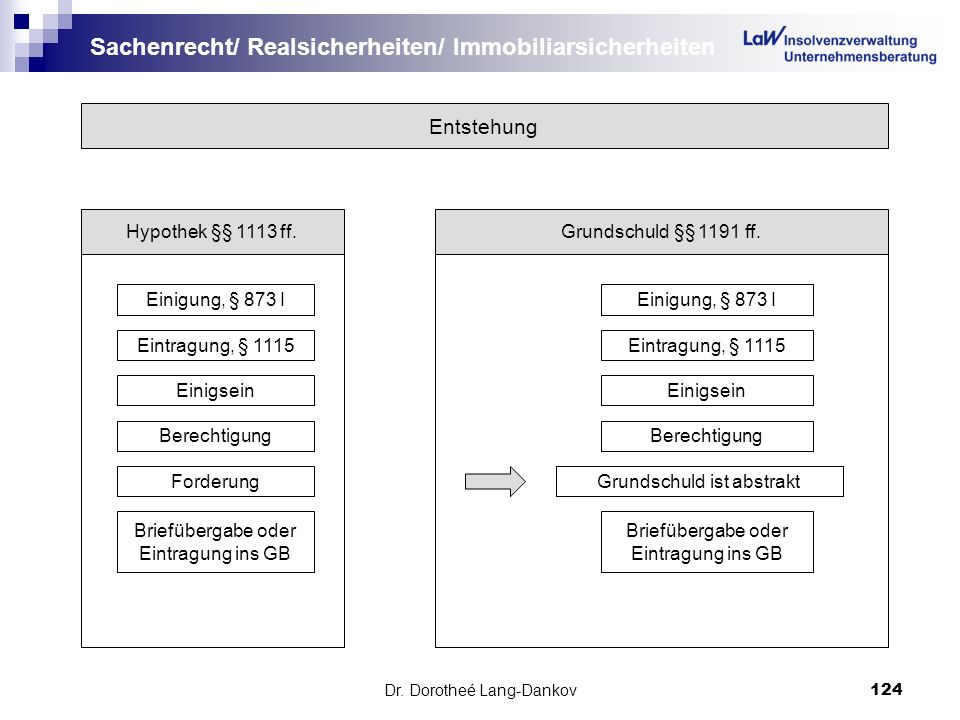 Dr. Dorotheé Lang-Dankov124 Sachenrecht/ Realsicherheiten/ Immobiliarsicherheiten Entstehung Hypothek §§ 1113 ff.Grundschuld §§ 1191 ff. Einigung, § 8