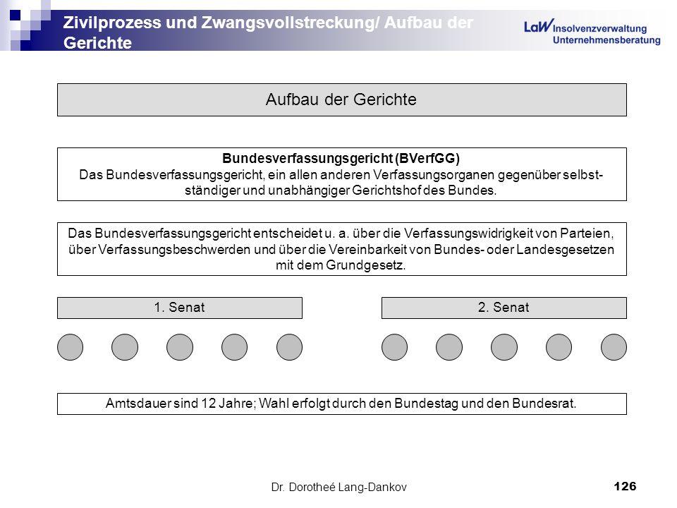 Dr. Dorotheé Lang-Dankov126 Zivilprozess und Zwangsvollstreckung/ Aufbau der Gerichte Aufbau der Gerichte Bundesverfassungsgericht (BVerfGG) Das Bunde