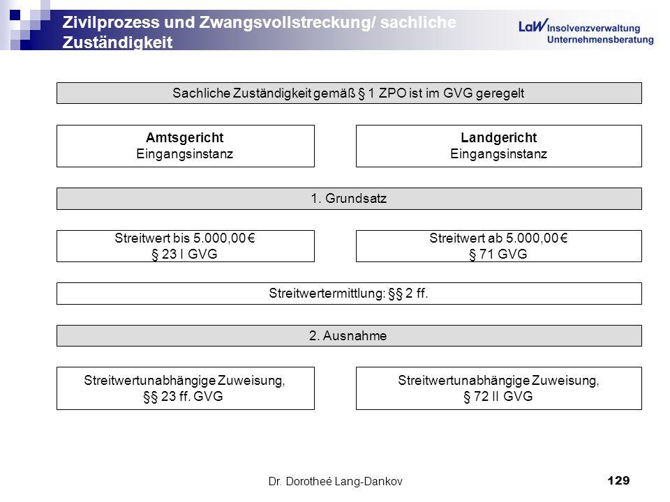 Dr. Dorotheé Lang-Dankov129 Zivilprozess und Zwangsvollstreckung/ sachliche Zuständigkeit Sachliche Zuständigkeit gemäß § 1 ZPO ist im GVG geregelt Am