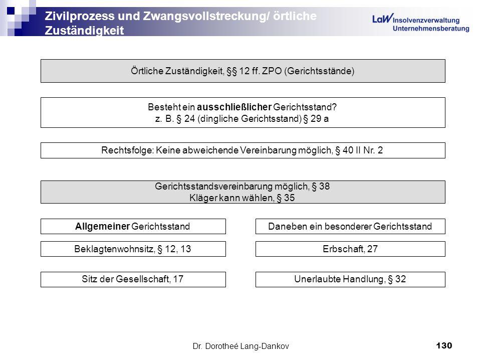 Dr. Dorotheé Lang-Dankov130 Zivilprozess und Zwangsvollstreckung/ örtliche Zuständigkeit Örtliche Zuständigkeit, §§ 12 ff. ZPO (Gerichtsstände) Besteh