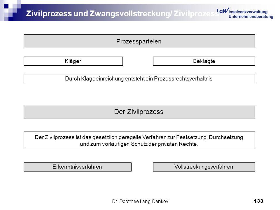 Dr. Dorotheé Lang-Dankov133 Zivilprozess und Zwangsvollstreckung/ Zivilprozess Prozessparteien KlägerBeklagte Durch Klageeinreichung entsteht ein Proz