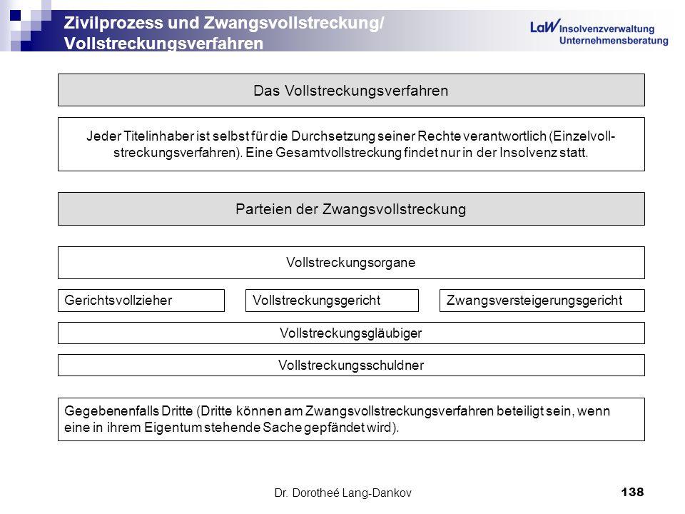 Dr. Dorotheé Lang-Dankov138 Zivilprozess und Zwangsvollstreckung/ Vollstreckungsverfahren Das Vollstreckungsverfahren Jeder Titelinhaber ist selbst fü
