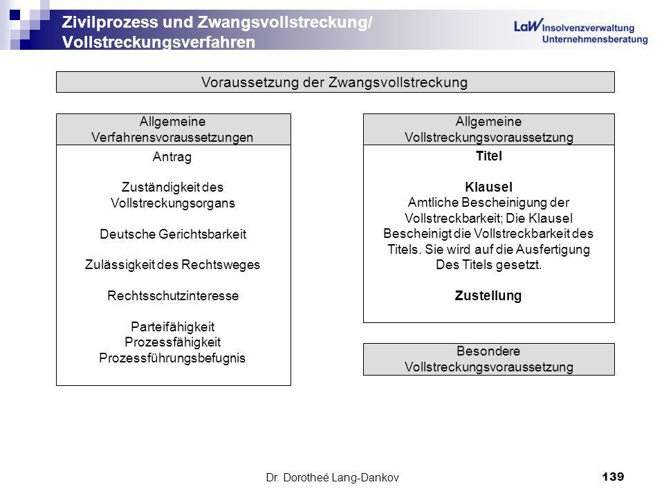 Dr. Dorotheé Lang-Dankov139 Zivilprozess und Zwangsvollstreckung/ Vollstreckungsverfahren Voraussetzung der Zwangsvollstreckung Allgemeine Verfahrensv