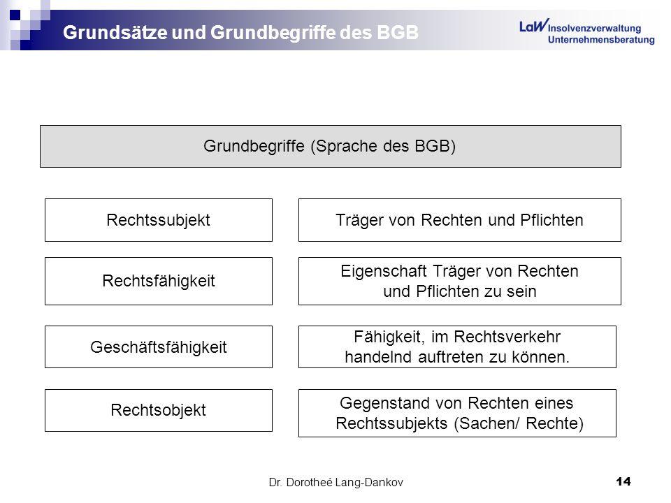 Dr. Dorotheé Lang-Dankov14 Grundsätze und Grundbegriffe des BGB Grundbegriffe (Sprache des BGB) RechtssubjektTräger von Rechten und Pflichten Rechtsfä