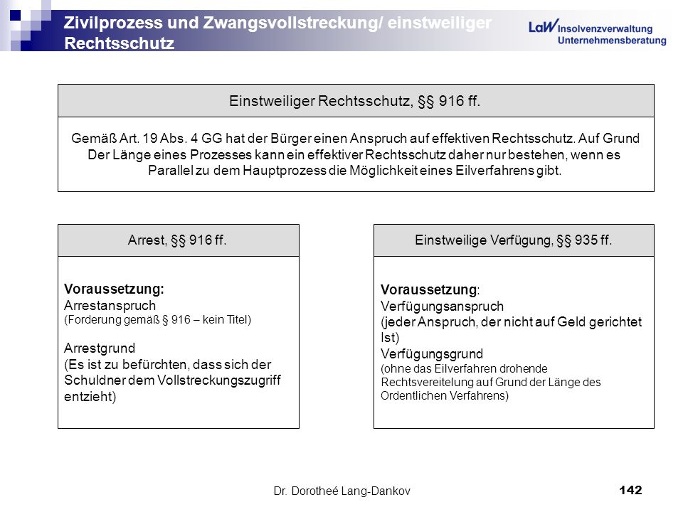 Dr. Dorotheé Lang-Dankov142 Zivilprozess und Zwangsvollstreckung/ einstweiliger Rechtsschutz Einstweiliger Rechtsschutz, §§ 916 ff. Gemäß Art. 19 Abs.
