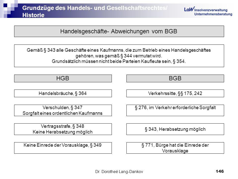 Dr. Dorotheé Lang-Dankov146 Grundzüge des Handels- und Gesellschaftsrechtes/ Historie Handelsgeschäfte- Abweichungen vom BGB Gemäß § 343 alle Geschäft