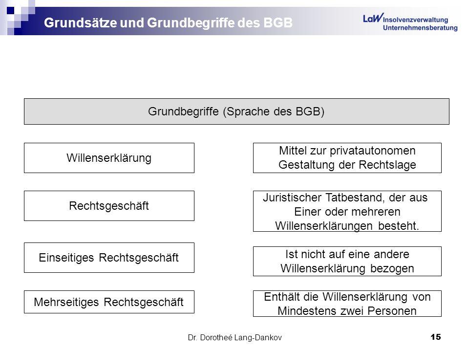 Dr. Dorotheé Lang-Dankov15 Grundsätze und Grundbegriffe des BGB Grundbegriffe (Sprache des BGB) Willenserklärung Rechtsgeschäft Einseitiges Rechtsgesc