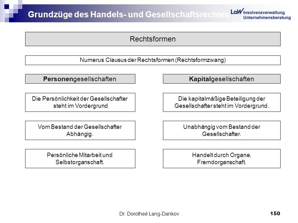 Dr. Dorotheé Lang-Dankov150 Grundzüge des Handels- und Gesellschaftsrechtes Rechtsformen Numerus Clausus der Rechtsformen (Rechtsformzwang) Personenge