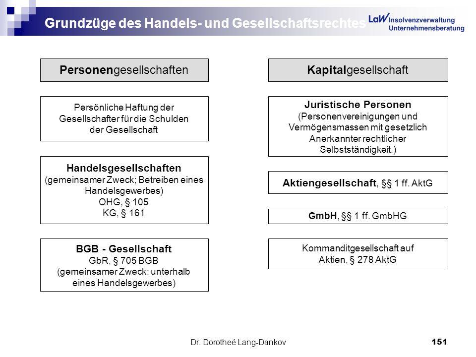 Dr. Dorotheé Lang-Dankov151 Grundzüge des Handels- und Gesellschaftsrechtes PersonengesellschaftenKapitalgesellschaft Persönliche Haftung der Gesellsc
