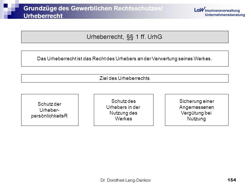Dr. Dorotheé Lang-Dankov154 Grundzüge des Gewerblichen Rechtsschutzes/ Urheberrecht Urheberrecht, §§ 1 ff. UrhG Das Urheberrecht ist das Recht des Urh