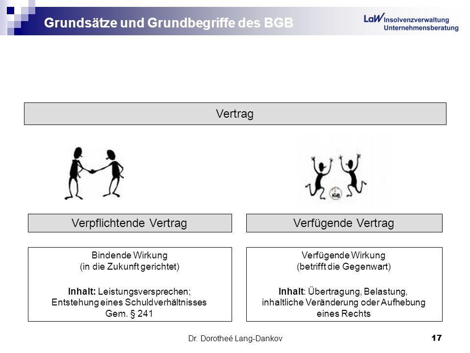 Dr. Dorotheé Lang-Dankov17 Grundsätze und Grundbegriffe des BGB Vertrag Bindende Wirkung (in die Zukunft gerichtet) Inhalt: Leistungsversprechen; Ents