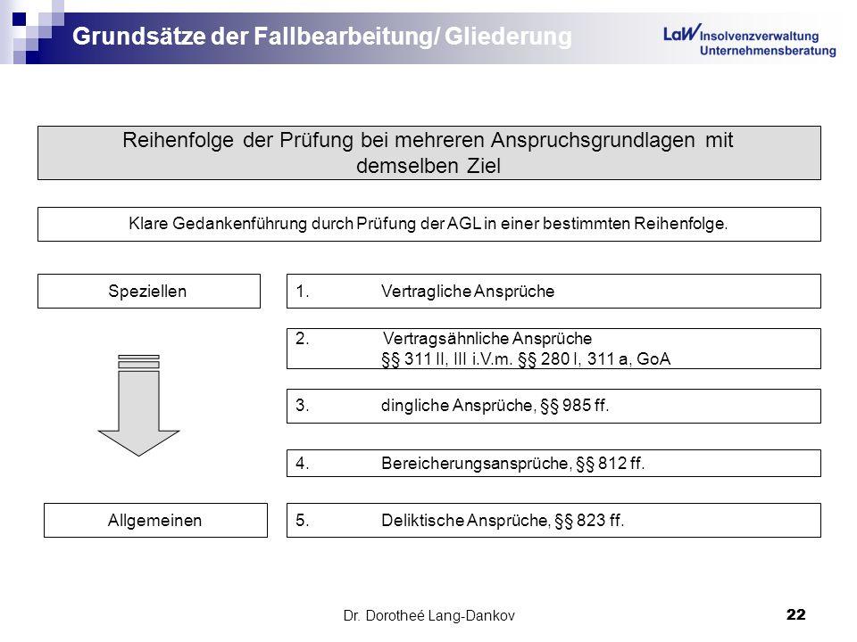 Dr. Dorotheé Lang-Dankov22 Grundsätze der Fallbearbeitung/ Gliederung Reihenfolge der Prüfung bei mehreren Anspruchsgrundlagen mit demselben Ziel Klar