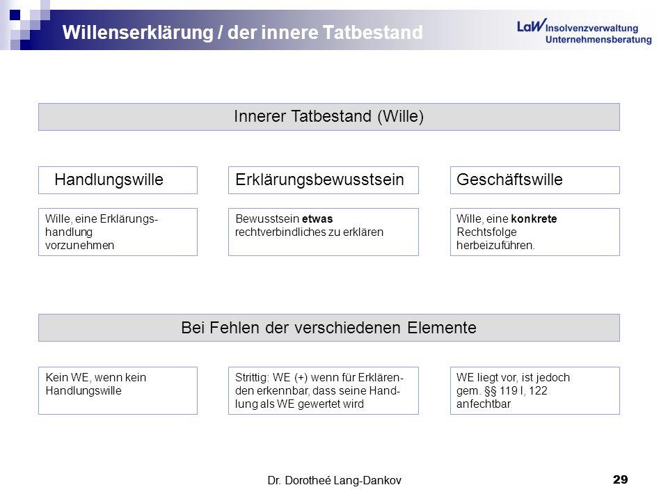 Dr. Dorotheé Lang-Dankov29 Willenserklärung / der innere Tatbestand Dr. Dorotheé Lang-Dankov 29 Innerer Tatbestand (Wille) HandlungswilleErklärungsbew