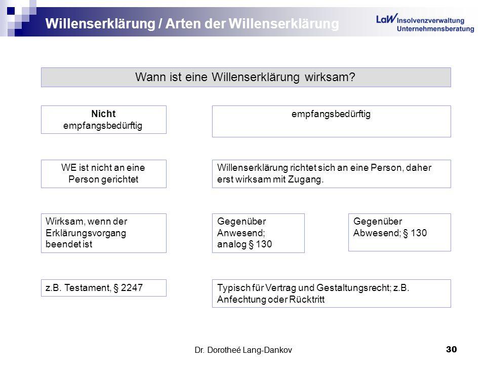Dr. Dorotheé Lang-Dankov30 Willenserklärung / Arten der Willenserklärung Dr. Dorotheé Lang-Dankov 30 Wann ist eine Willenserklärung wirksam? Nicht emp