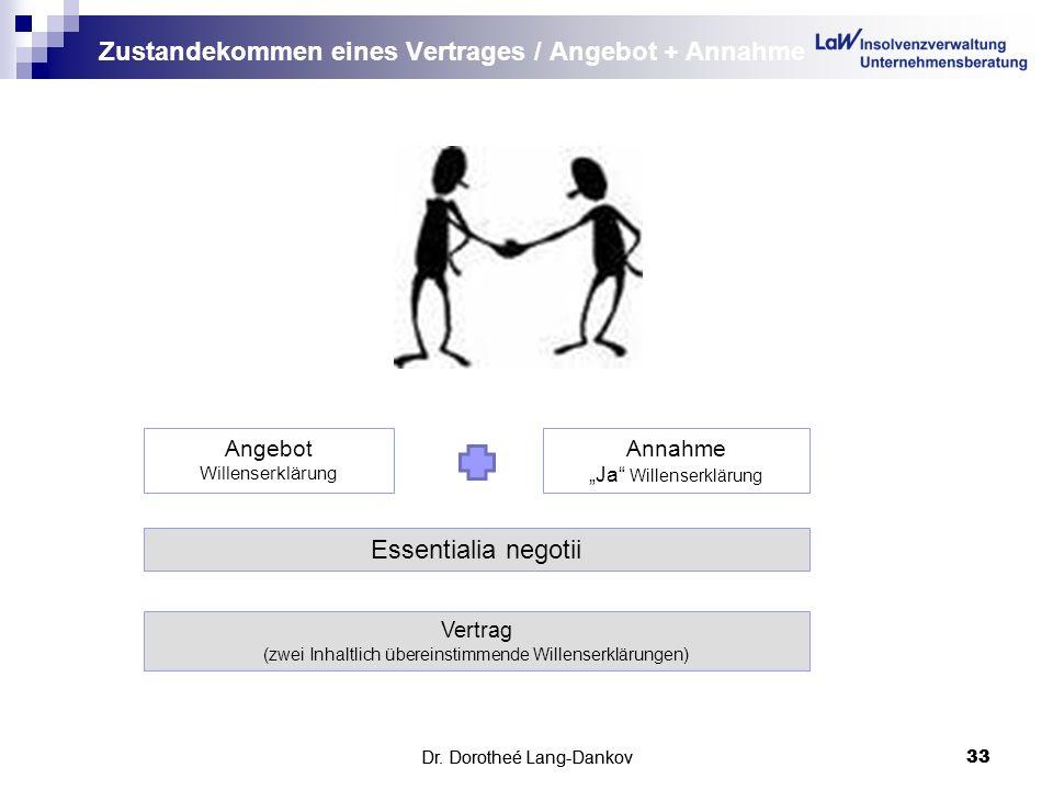 Dr. Dorotheé Lang-Dankov33 Zustandekommen eines Vertrages / Angebot + Annahme Dr. Dorotheé Lang-Dankov 33 Vertrag (zwei Inhaltlich übereinstimmende Wi
