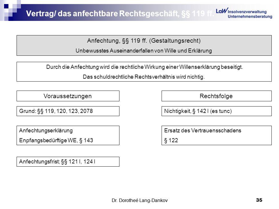 Dr. Dorotheé Lang-Dankov35 Vertrag/ das anfechtbare Rechtsgeschäft, §§ 119 ff. Dr. Dorotheé Lang-Dankov 35 Anfechtung, §§ 119 ff. (Gestaltungsrecht) U