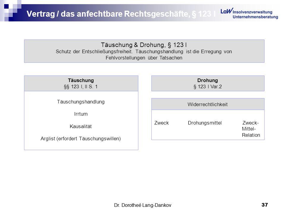 Dr. Dorotheé Lang-Dankov37 Vertrag / das anfechtbare Rechtsgeschäfte, § 123 l Dr. Dorotheé Lang-Dankov 37 Täuschung & Drohung, § 123 l Schutz der Ents