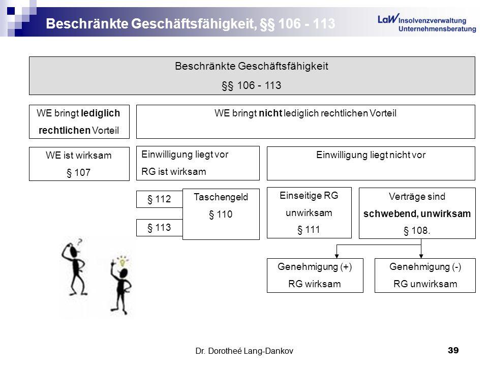 Dr. Dorotheé Lang-Dankov39 Beschränkte Geschäftsfähigkeit, §§ 106 - 113 Dr. Dorotheé Lang-Dankov 39 Beschränkte Geschäftsfähigkeit §§ 106 - 113 WE bri
