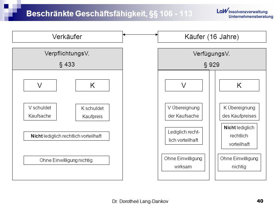 Dr. Dorotheé Lang-Dankov40 Beschränkte Geschäftsfähigkeit, §§ 106 - 113 Dr. Dorotheé Lang-Dankov 40 VerkäuferKäufer (16 Jahre) VerpflichtungsV. § 433