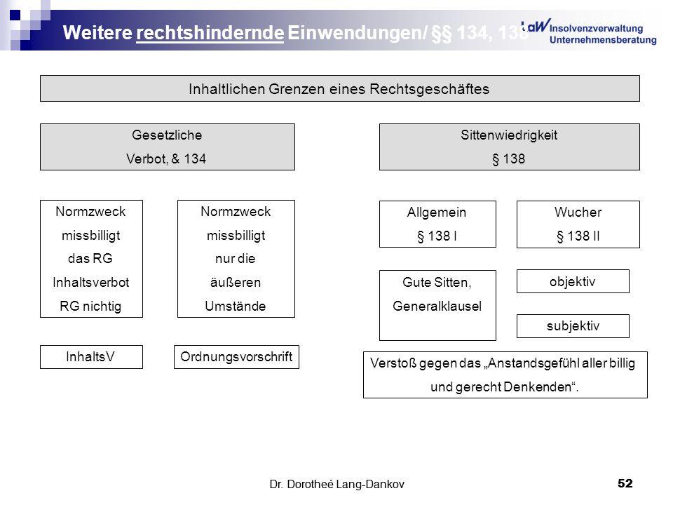 Dr. Dorotheé Lang-Dankov52 Weitere rechtshindernde Einwendungen/ §§ 134, 138 Dr. Dorotheé Lang-Dankov 52 Inhaltlichen Grenzen eines Rechtsgeschäftes G