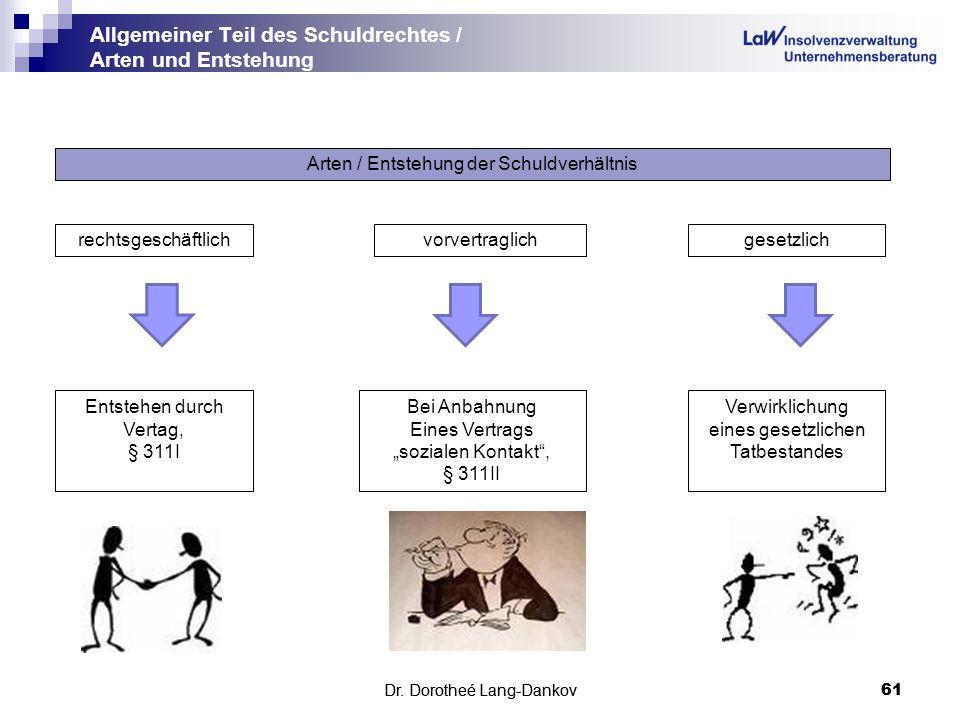 Dr.Dorotheé Lang-Dankov61 Allgemeiner Teil des Schuldrechtes / Arten und Entstehung Dr.