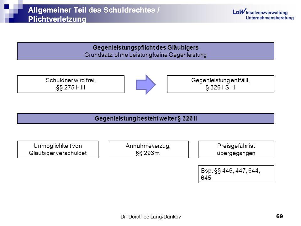 Dr. Dorotheé Lang-Dankov69 Allgemeiner Teil des Schuldrechtes / Plichtverletzung Dr. Dorotheé Lang-Dankov 69 Gegenleistungspflicht des Gläubigers Grun
