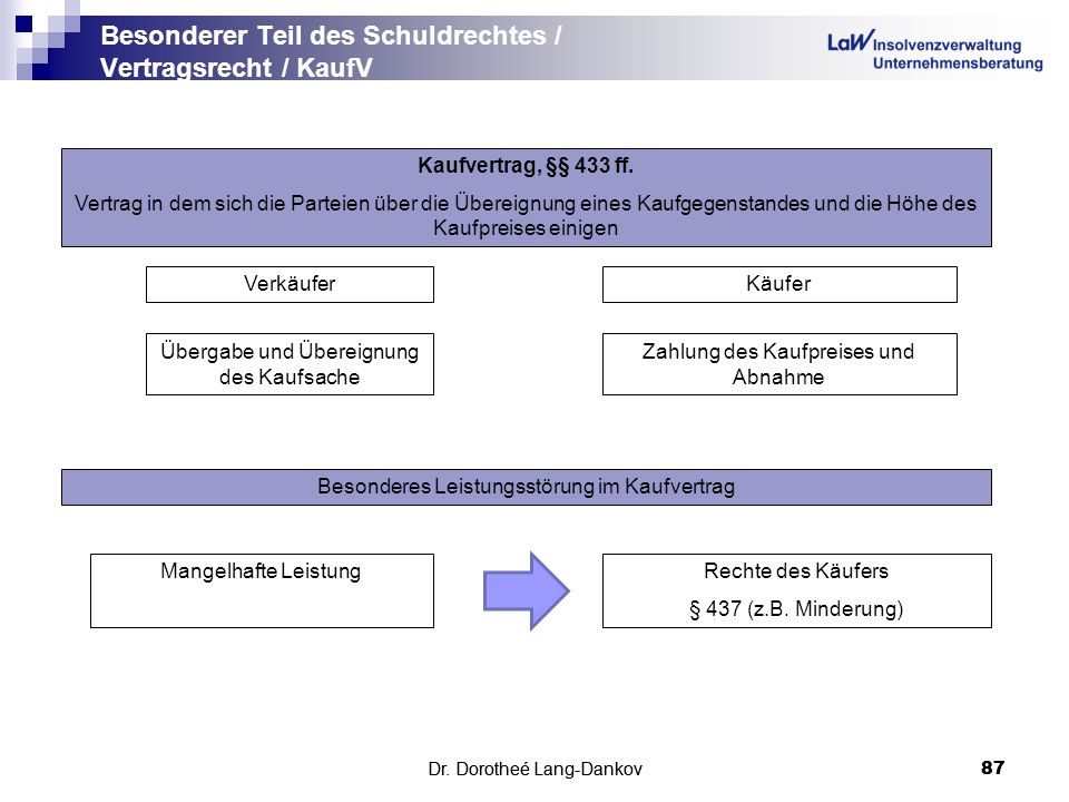 Dr. Dorotheé Lang-Dankov87 Besonderer Teil des Schuldrechtes / Vertragsrecht / KaufV Dr. Dorotheé Lang-Dankov 87 Kaufvertrag, §§ 433 ff. Vertrag in de