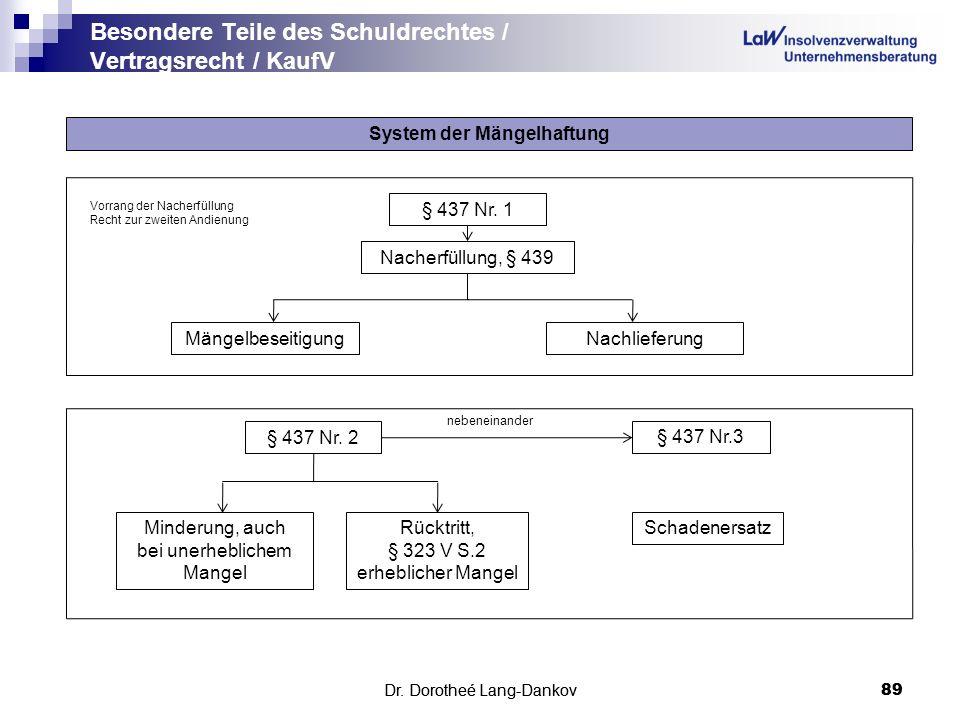 Dr. Dorotheé Lang-Dankov89 Besondere Teile des Schuldrechtes / Vertragsrecht / KaufV Dr. Dorotheé Lang-Dankov 89 System der Mängelhaftung § 437 Nr. 1