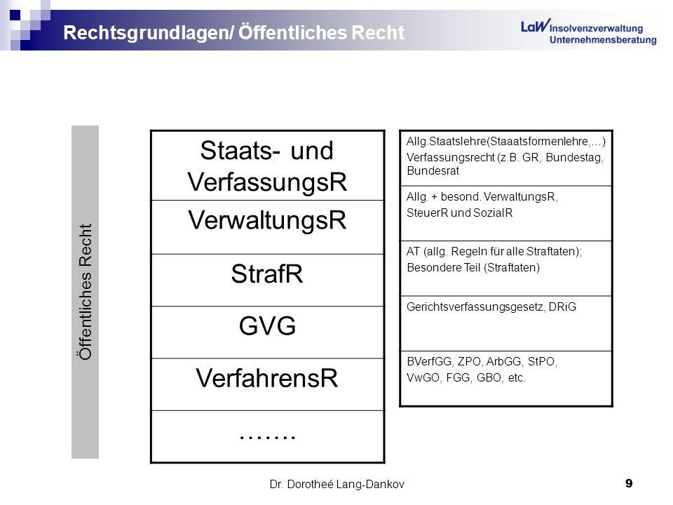 Dr. Dorotheé Lang-Dankov9 9 Rechtsgrundlagen/ Öffentliches Recht Staats- und VerfassungsR VerwaltungsR StrafR GVG VerfahrensR ……. Allg.Staatslehre(Sta