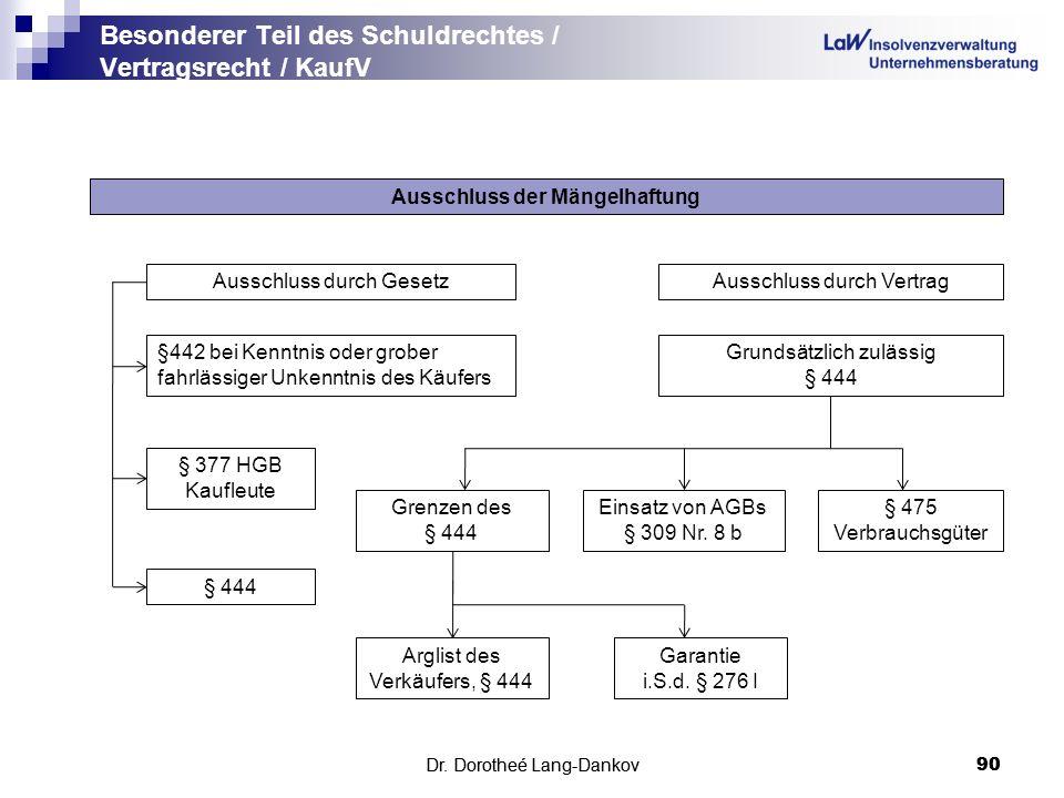 Dr. Dorotheé Lang-Dankov90 Besonderer Teil des Schuldrechtes / Vertragsrecht / KaufV Dr. Dorotheé Lang-Dankov 90 Ausschluss der Mängelhaftung Garantie
