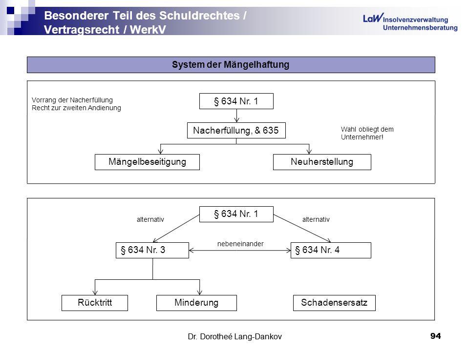 Dr. Dorotheé Lang-Dankov94 Besonderer Teil des Schuldrechtes / Vertragsrecht / WerkV Dr. Dorotheé Lang-Dankov 94 System der Mängelhaftung alternativ R