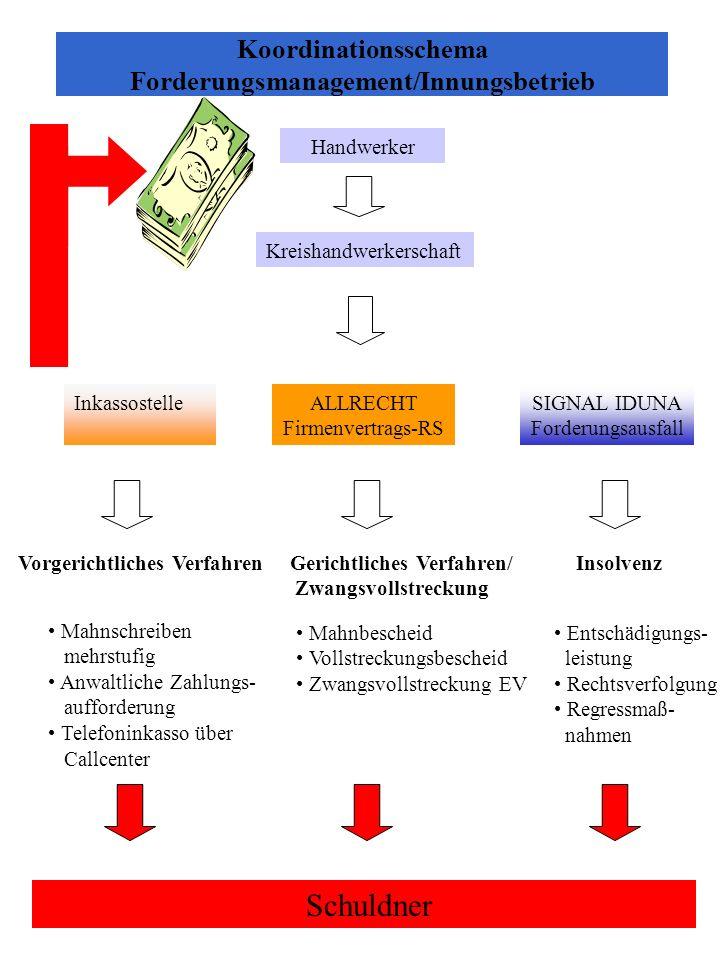Firmen-Vertrags- Rechtsschutz für Innungsbetriebe