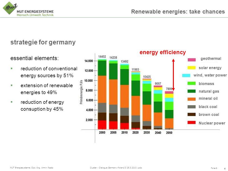 Folie 6 MUT Energiesysteme /Dipl.-Ing. Armin Raatz Cluster - Dialogue Germany-Poland II 25.3.2010 Lodz Renewable energies: take chances 6 Nitsch, u.a.