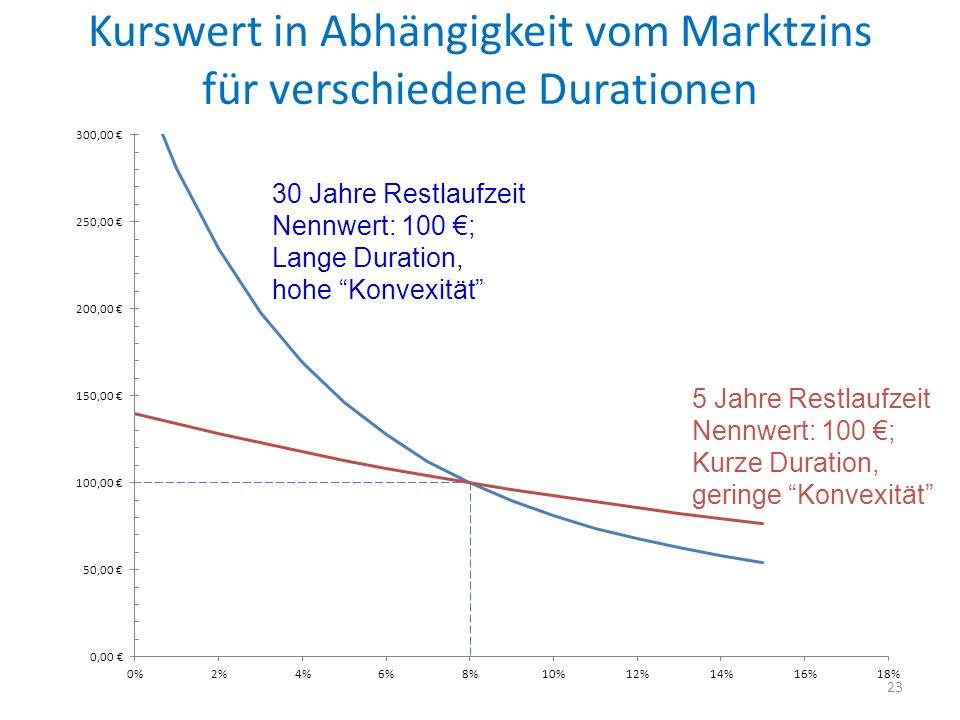 Kurswert in Abhängigkeit vom Marktzins für verschiedene Durationen 23 5 Jahre Restlaufzeit Nennwert: 100 ; Kurze Duration, geringe Konvexität 30 Jahre Restlaufzeit Nennwert: 100 ; Lange Duration, hohe Konvexität