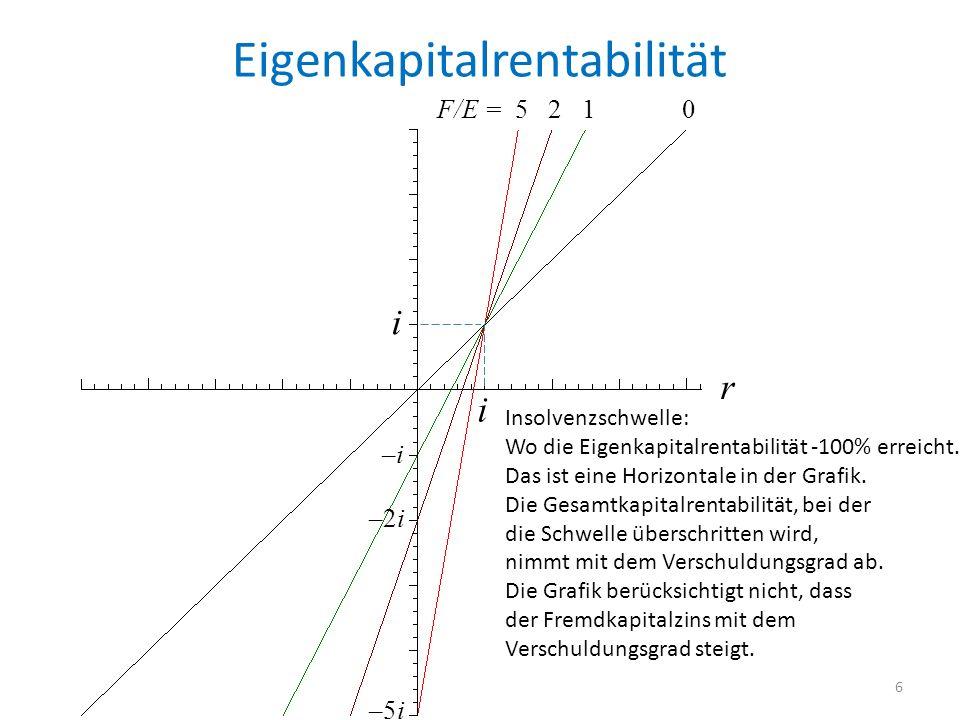 Eigenkapitalrentabilität i i r F/E = 5 2 1 0 –i –2i –5i Insolvenzschwelle: Wo die Eigenkapitalrentabilität -100% erreicht.