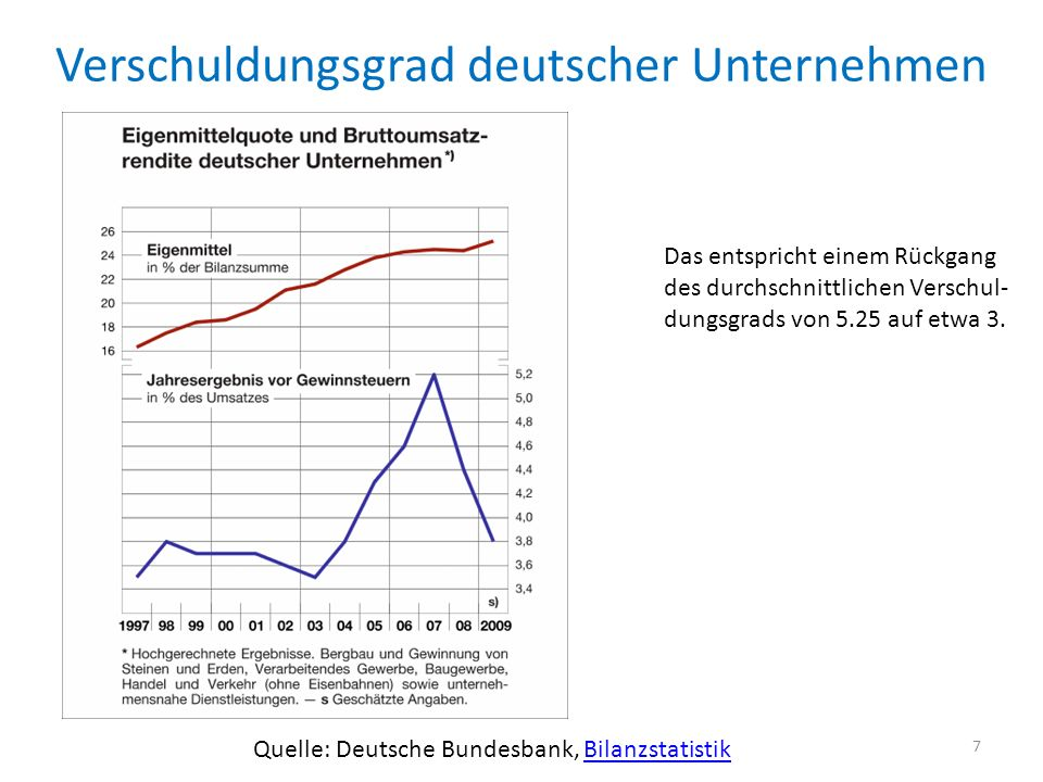 Verschuldungsgrad deutscher Unternehmen Quelle: Deutsche Bundesbank, BilanzstatistikBilanzstatistik Das entspricht einem Rückgang des durchschnittlichen Verschul- dungsgrads von 5.25 auf etwa 3.