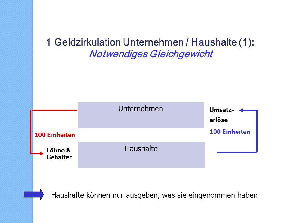 1 Geldzirkulation Unternehmen / Haushalte (1): Notwendiges Gleichgewicht Löhne & Gehälter Unternehmen Haushalte Umsatz- erlöse 100 Einheiten Haushalte können nur ausgeben, was sie eingenommen haben