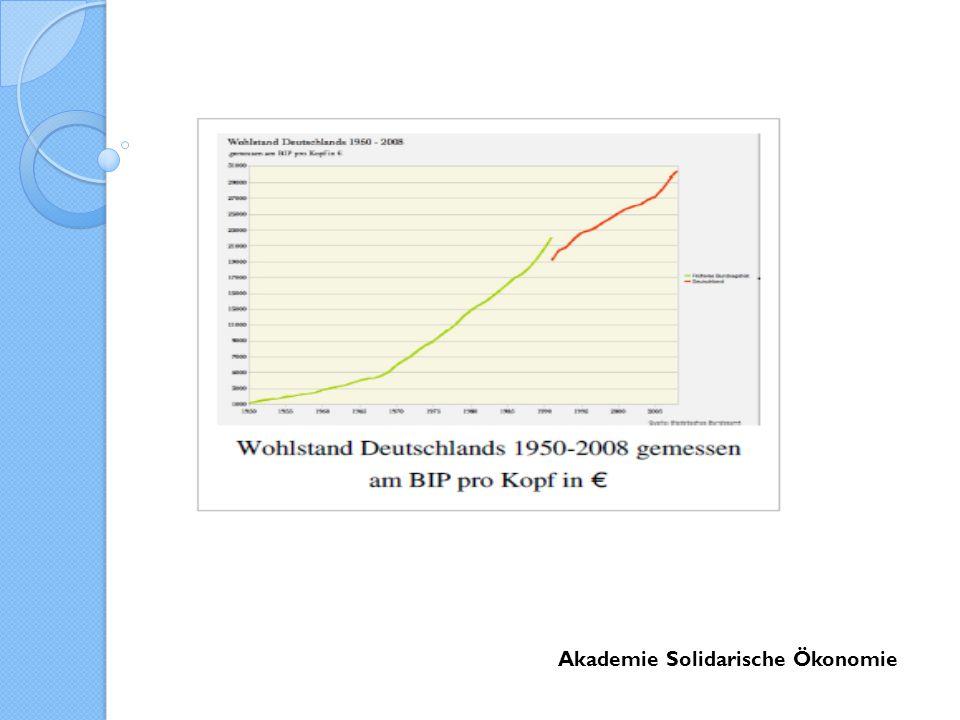Akademie Solidarische Ökonomie 1.Argument: Wachstum kann die Vernichtung der Arbeitsplätze aufgrund des technischen Fortschritts wettmachen.