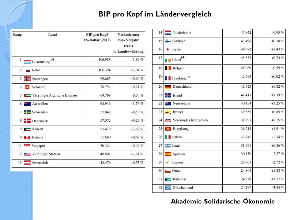 Akademie Solidarische Ökonomie BIP = Wert aller am Markt erfassten Güter und Dienstleistungen in einer Volkswirtschaft Wohlfahrt = BIP ???