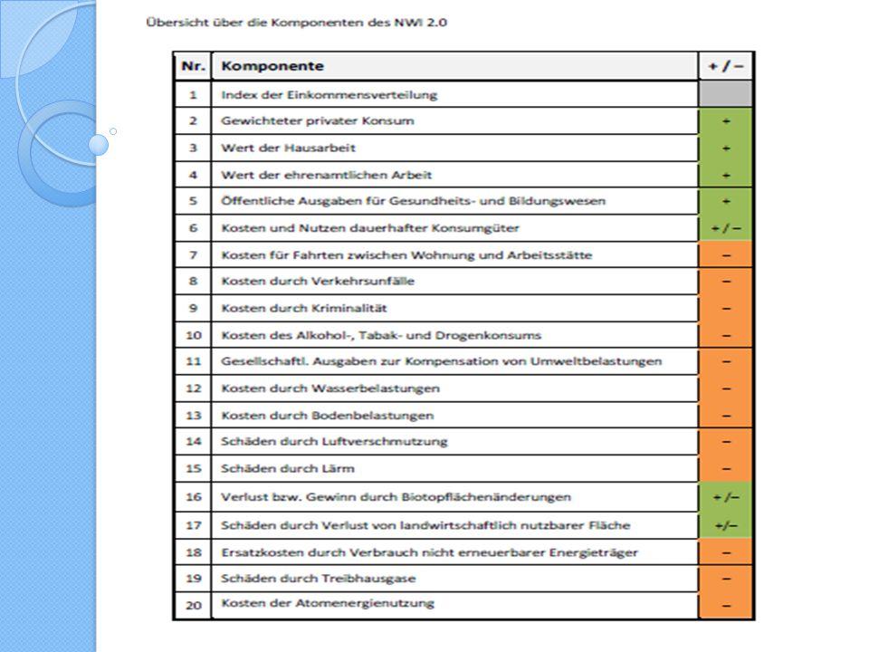 Akademie Solidarische Ökonomie Nationaler Wohlfahrtsindex