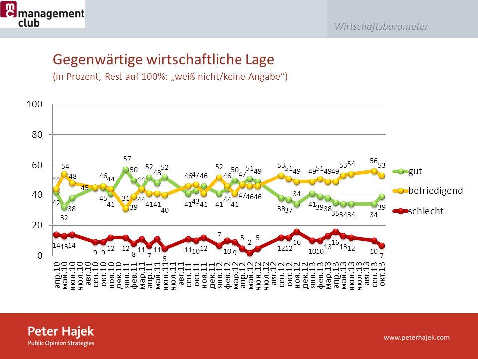 Wirtschaftsbarometer Gegenwärtige wirtschaftliche Lage (in Prozent, Rest auf 100%: weiß nicht/keine Angabe)