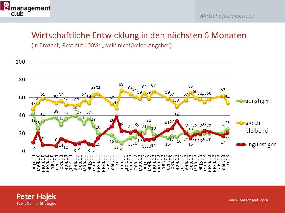 Wirtschaftsbarometer Wirtschaftliche Entwicklung in den nächsten 6 Monaten (in Prozent, Rest auf 100%: weiß nicht/keine Angabe)