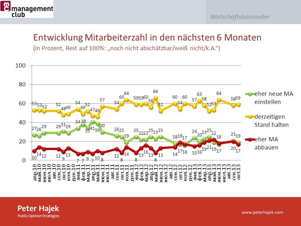 Wirtschaftsbarometer Entwicklung Mitarbeiterzahl in den nächsten 6 Monaten (in Prozent, Rest auf 100%: noch nicht abschätzbar/weiß nicht/k.A.)