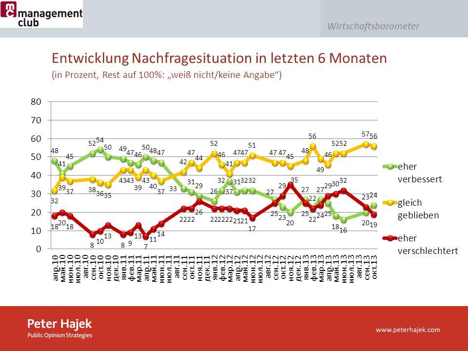 Wirtschaftsbarometer Entwicklung Nachfragesituation in letzten 6 Monaten (in Prozent, Rest auf 100%: weiß nicht/keine Angabe)