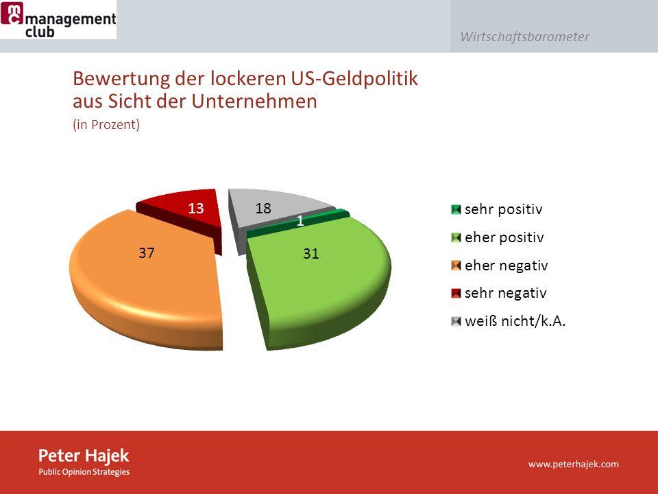 Wirtschaftsbarometer (in Prozent) Bewertung der lockeren US-Geldpolitik aus Sicht der Unternehmen